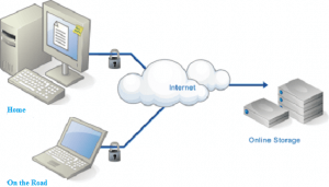 ITNepal Featured Image: Best Free Online Backup Services